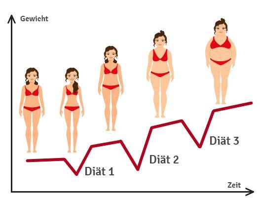 Stoffwechselkur Jojo Effekt